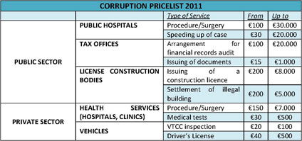 Corruption Price List